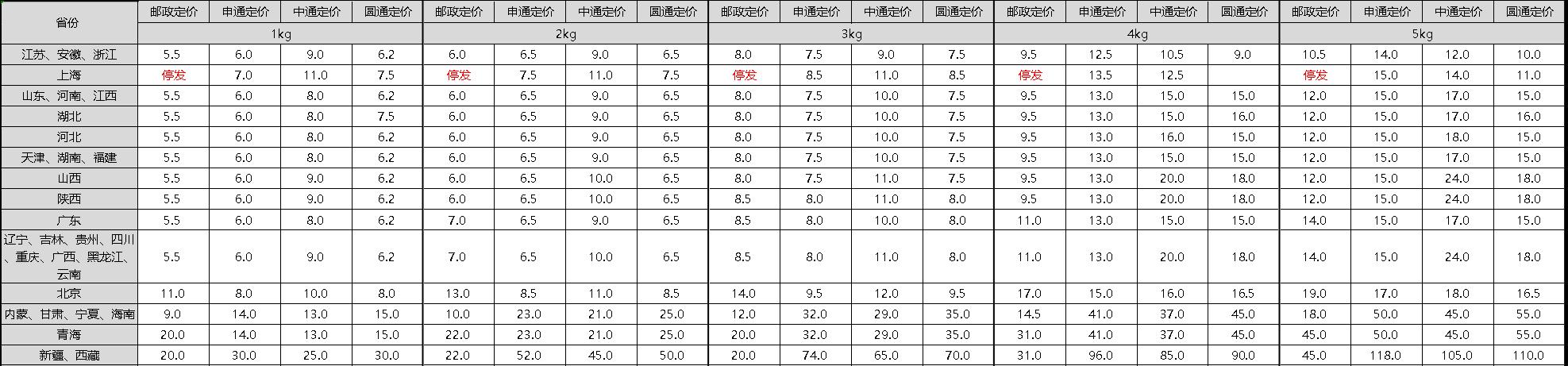 http://qiniu.zhaojiafang.com/data/upload/shop/article/QN06573826923493277.png